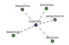loylitas